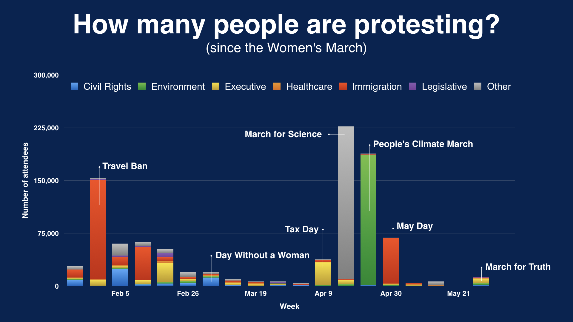 Number of protesters per week since the Women's March.