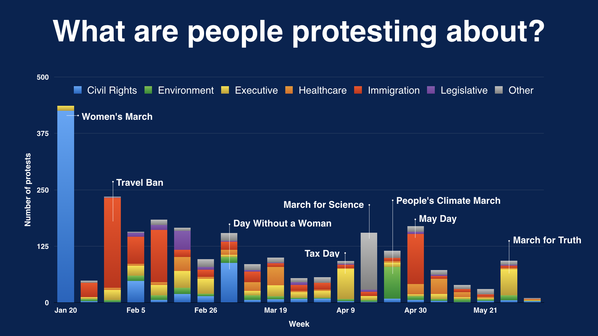 Number of protests, marches and rallies per week since inaugeration.