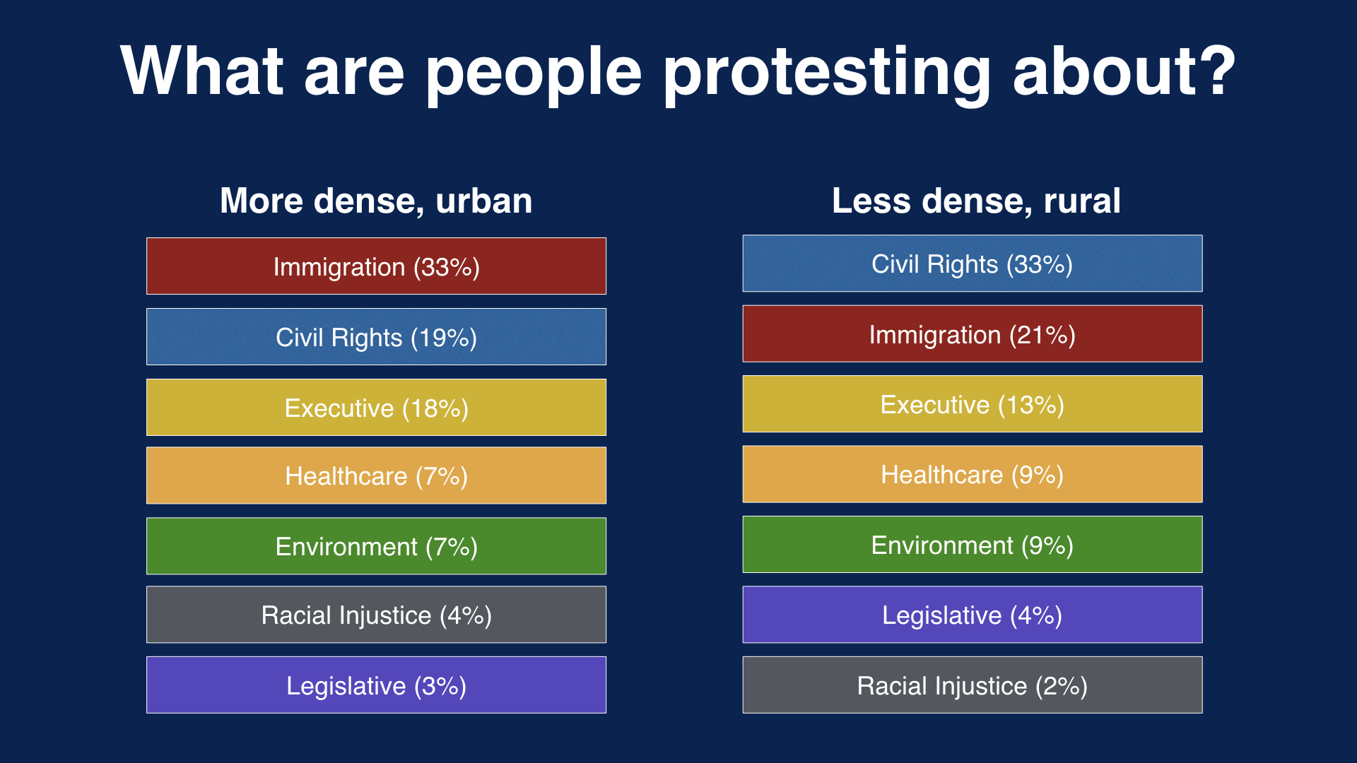 What people protested compared across more dense counties and less dense counties.